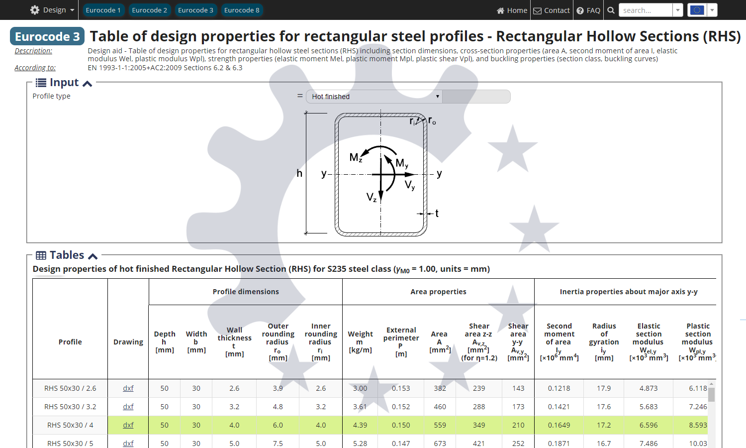 Table of design properties for Rectangular Hollow Sections RHS