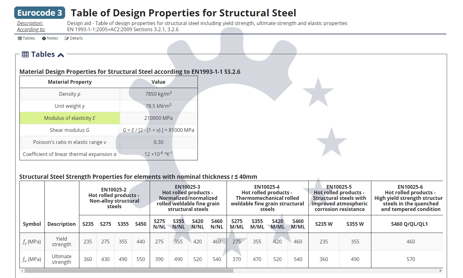 Table of material properties for structural steel S10, S10, S10
